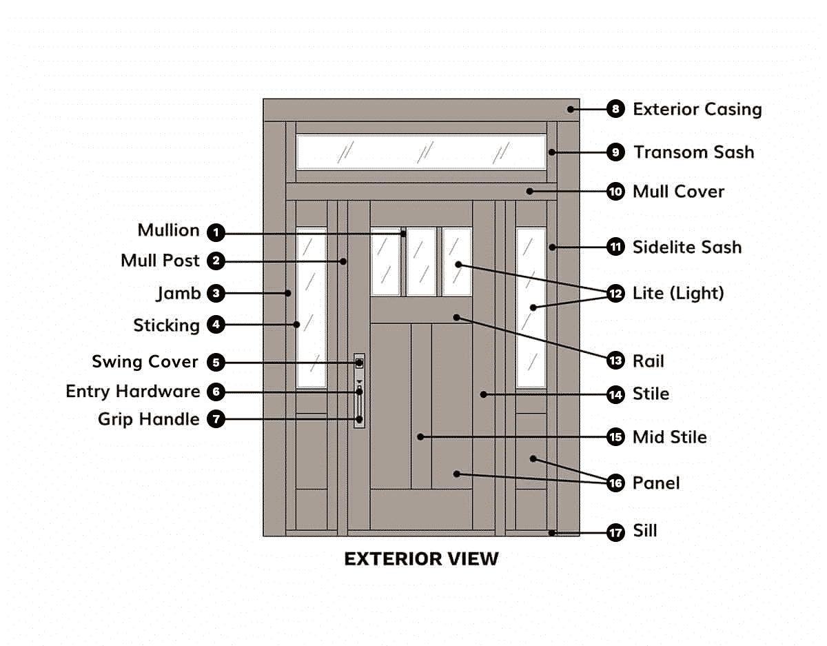 Custom Door Anatomy